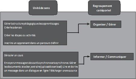 Figure 1 : Exemples de regroupement des unités de sens des fonctionnalités des PF