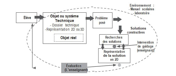 Figure 1 Modèle 1 cheminement des actions d'apprentissage, situation actuelle