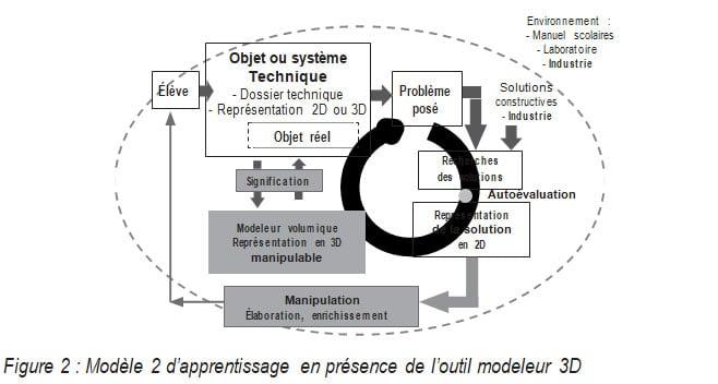 Figure 2 Modèle 2 d'apprentissage en présence de l'outil modeleur 3D