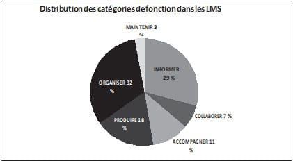 Figure 2 Regroupement et hiérarchie des fonctions dans les LMS