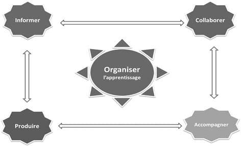 Figure 3 Architecture basique des fonctions dans les LMS