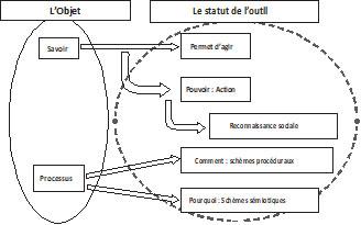 Figure 3 Nature de l'outil ou l'objet prend le statut de l'outil