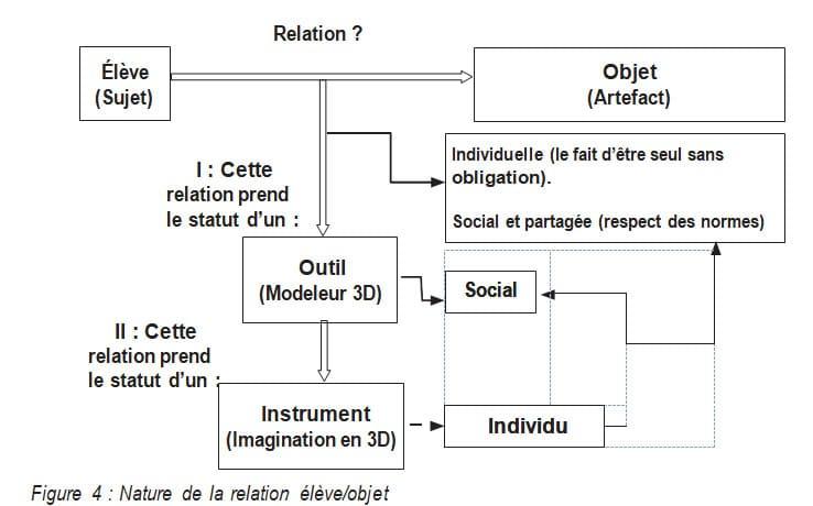 Figure 4 Nature de la relation élève/objet