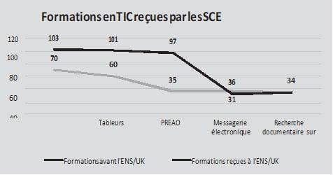 Formations en TIC reçues par les SCE