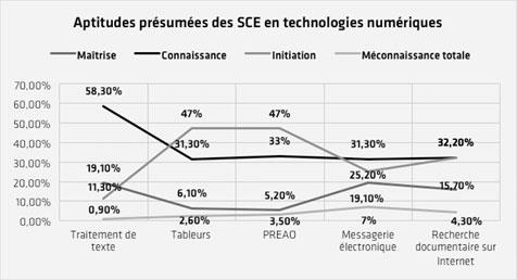 Niveaux de maîtrise présumés des SCE