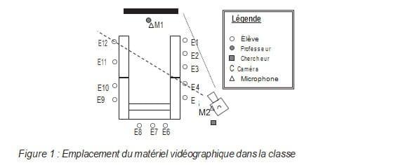 Figure 1  Emplacement du matériel vidéographique dans la classe