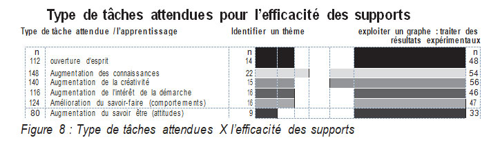 Figure 8  Type de tâches attendues X l'efficacité des supports