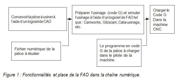 Fonctionnalités et place de la FAO dans la chaîne numérique