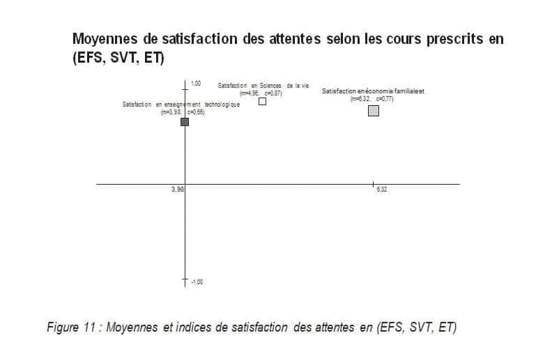 Moyennes de satisfaction des attentes selon les cours prescrits en (EFS, SVT, ET