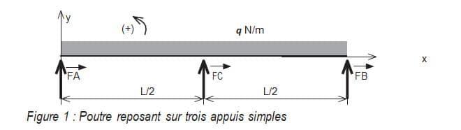 Figure 1 : Poutre reposant sur trois appuis simples