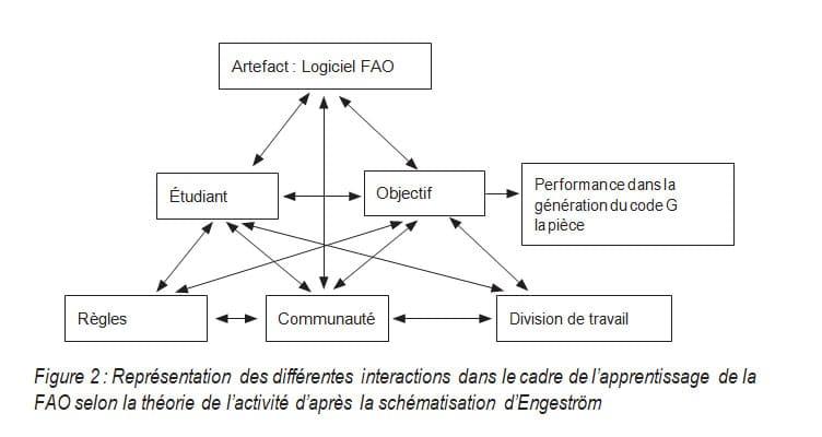 Représentation des différentes interactions dans le cadre de l'apprentissage de la FAO selon la théorie de l'activité d'après la schématisation d'Engeström
