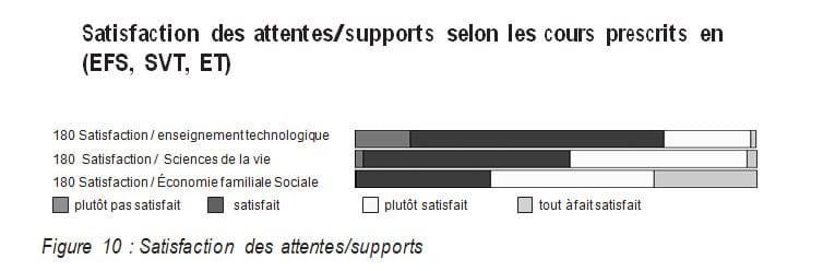 Satisfaction des attentessupports selon les cours prescrits en (EFS, SVT, ET)