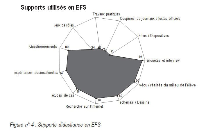 Figure n° 4 : Supports didactiques en EFS