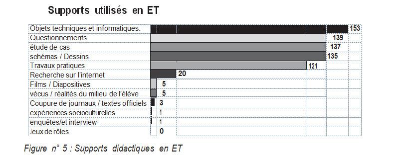 Figure n° 5 : Supports didactiques en ET