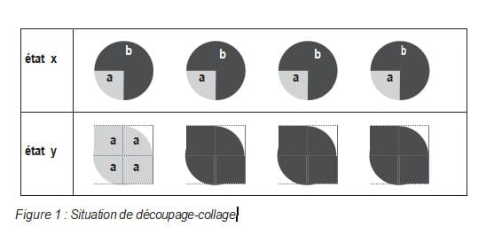 Figure 1 : Situation de découpage-collage