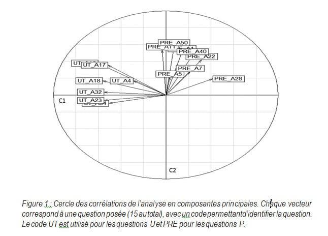 Figure 1 Cercle des corrélations de l analyse en composantes principales Jérémy Castéra Corinne Jégou Pierre Clément