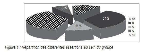 Figure 1 Répartition des différentes assertions au sein du groupe