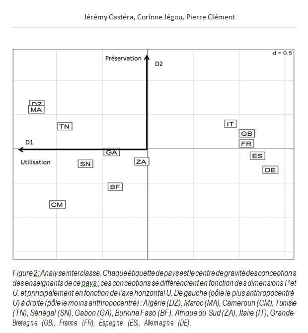 Figure 2 Analyse interclasse Jérémy Castéra Corinne Jégou Pierre Clément RAIFFET2014