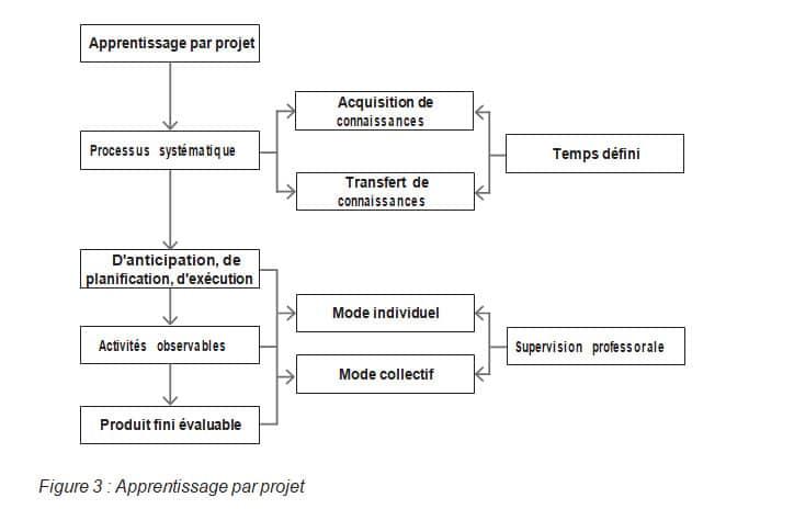 Figure 3 Apprentissage par projet RAIFFET2014