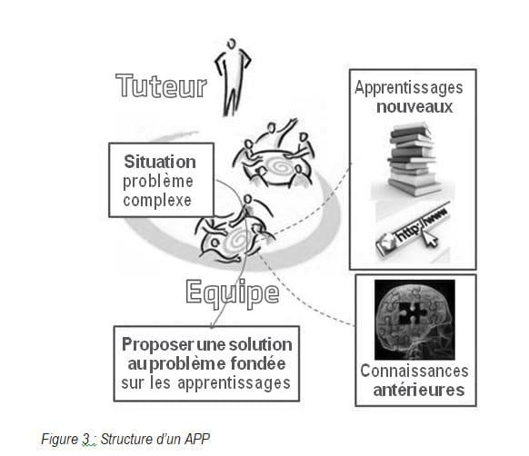 Figure 3 Structure dun APP Philippe Padula Michel Larini RAIFFET2014