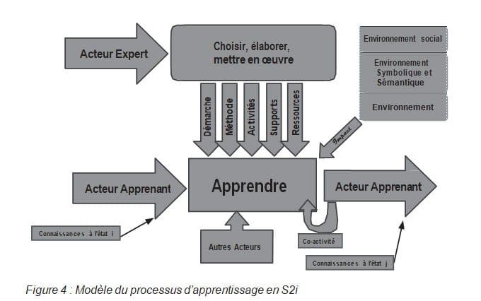 Figure 4 Modèle du processus d'apprentissage en S2i RAIFFET2014