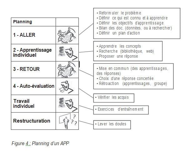 Figure 4 Planning dun APP Philippe Padula Michel Larini RAIFFET2014