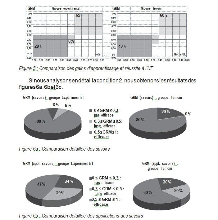 Figure 5 Comparaison des gains d'apprentissage et réussite a lUE Philippe Padula Michel Larini RAIFFET2014