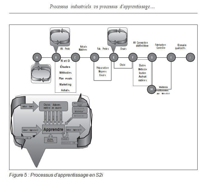 Figure 5 Processus d'apprentissage en S2i RAIFFET2014