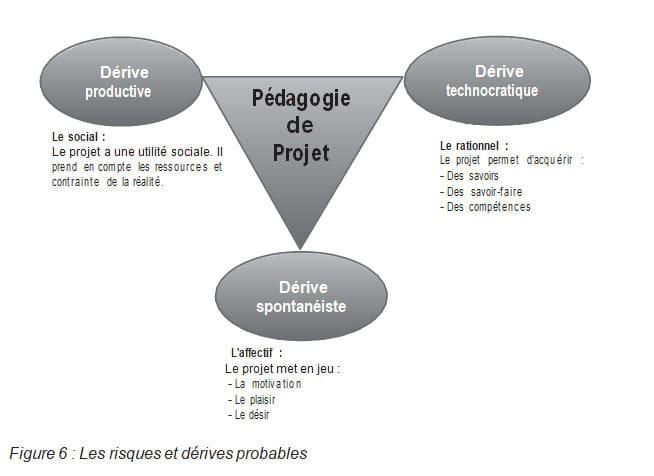 Figure 6 Les risques et dérives probables RAIFFET2014