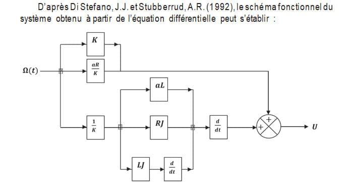 Modèle graphique RAIFFET2014