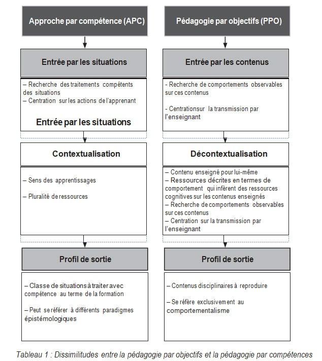 Tableau 1 Dissimilitudes entre la pédagogie par objectifs et la pédagogie par compétences RAIFFET2014
