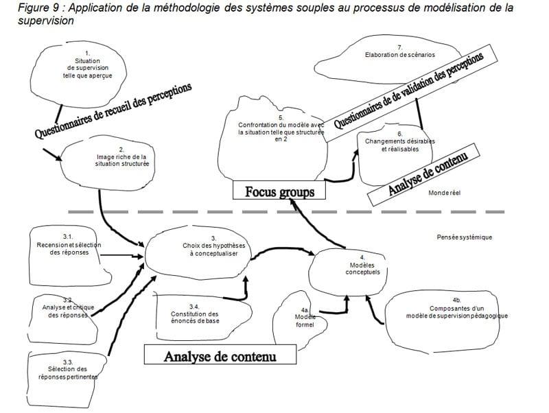 Figure 9  Application de la méthodologie des systèmes souples au processus de modélisation de la supervision LIBREVILLE2005