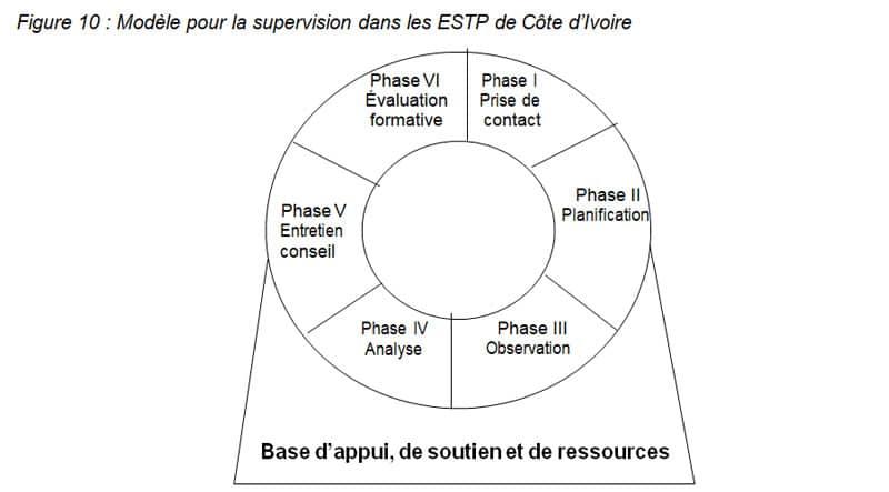 Figure 10 Modèle pour la supervision dans les ESTP de Côte d'Ivoire LIBREVILLE2005