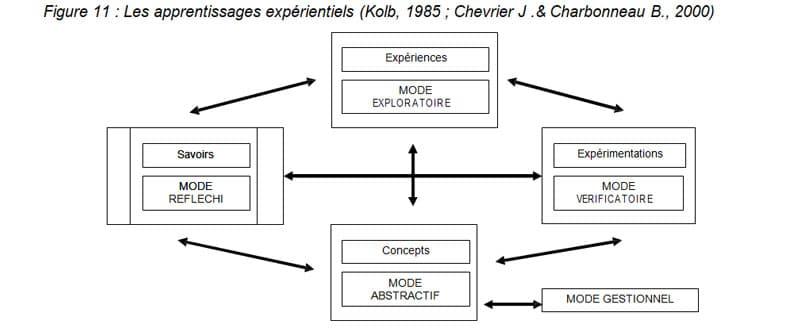 Figure 11 Les apprentissages expérientiels (Kolb, 1985 ; Chevrier J .& Charbonneau B., 2000