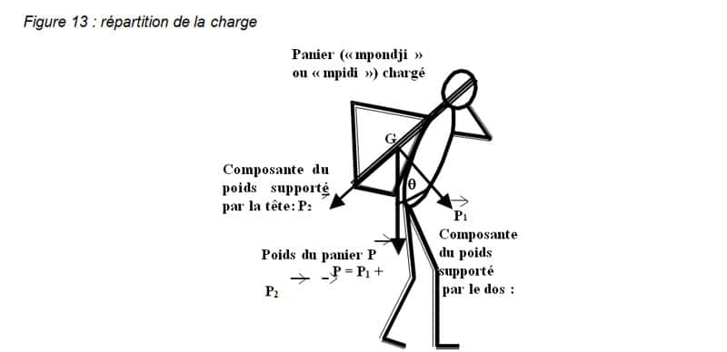 Figure 13 : répartition de la charge LIBREVILLE2005