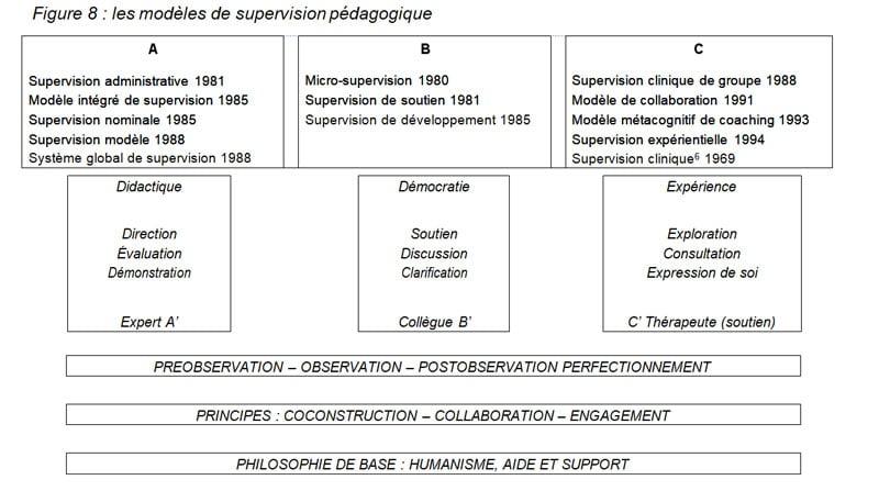 Figure 8  les modèles de supervision pédagogique LIBREVILLE2005