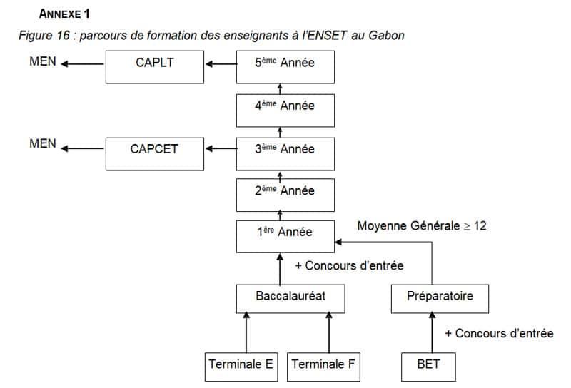 Figure 16  parcours de formation des enseignants à l'ENSET au Gabon