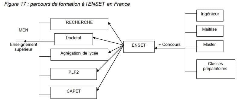 Figure 17  parcours de formation à l'ENSET en France