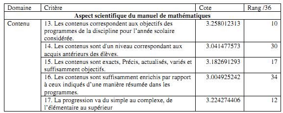 Tableau 4 : Aspect scientifique du manuel de mathématiques