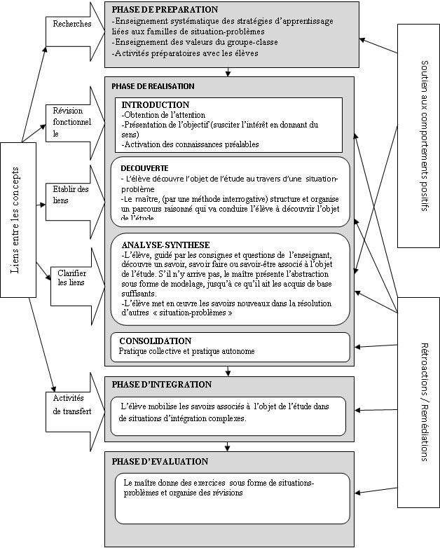 Figure 1 Modèle d'enseignement utilisé dans la recherche