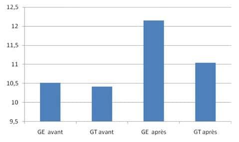 Graphique 3 Comparaison des myennes générales du groupe expérimental et du groupe témoin avant et après expérimentation