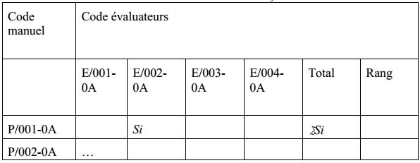 Tableau11 : Procédé d'évaluation final