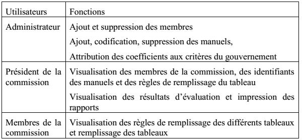 Tableau 12 : Fonctionnalités des membres de la commission