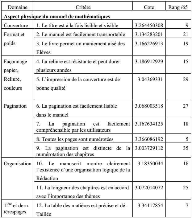 Tableau 3  Aspect physique du manuel de mathématiques