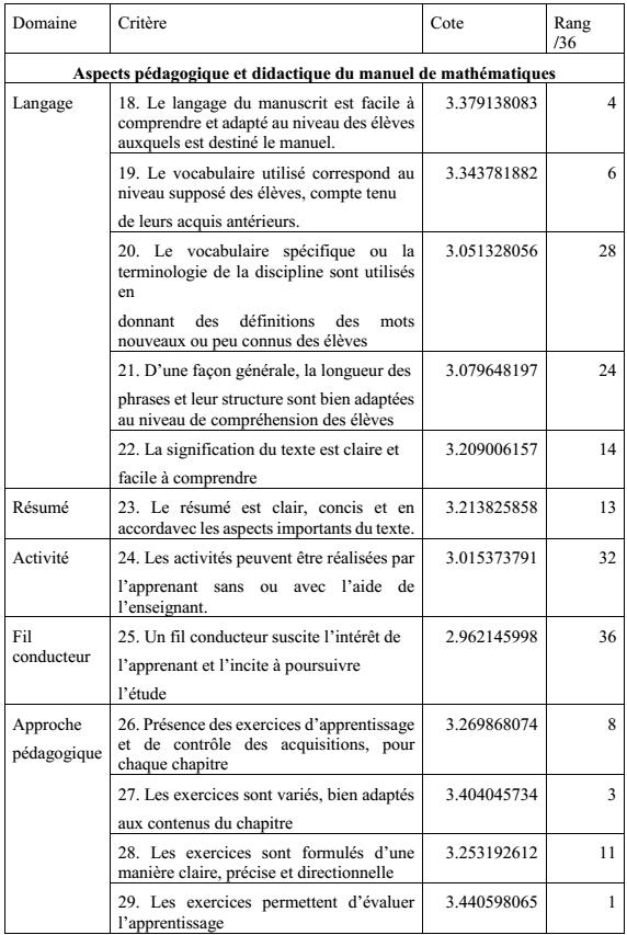 Tableau 5 : Aspects pédagogique et didactique du manuel de mathématiques