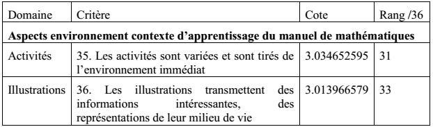 Tableau 6 : Aspects environnement et contexte du manuel de mathématiques