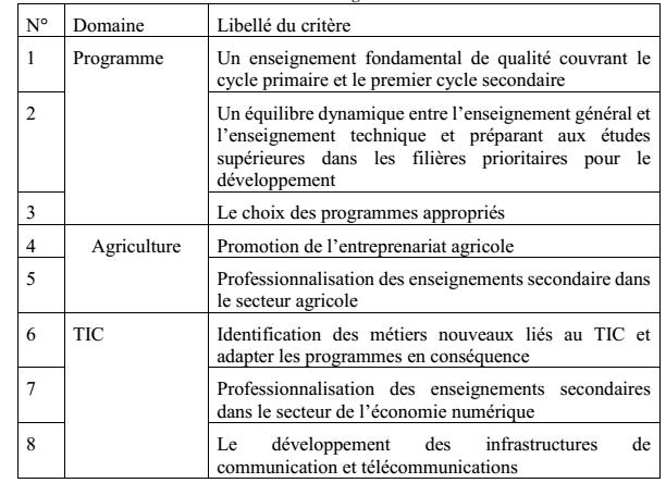 Tableau 7 : Critères gouvernementaux
