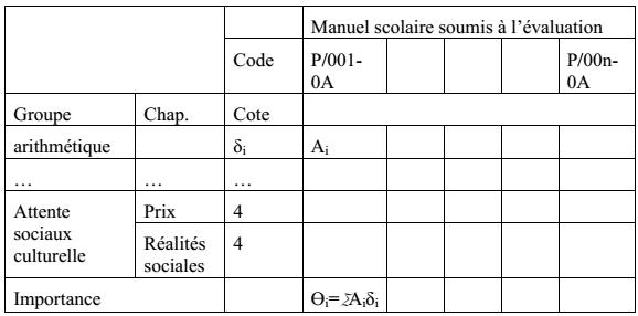 Tableau 9 : Deuxième maison de qualité