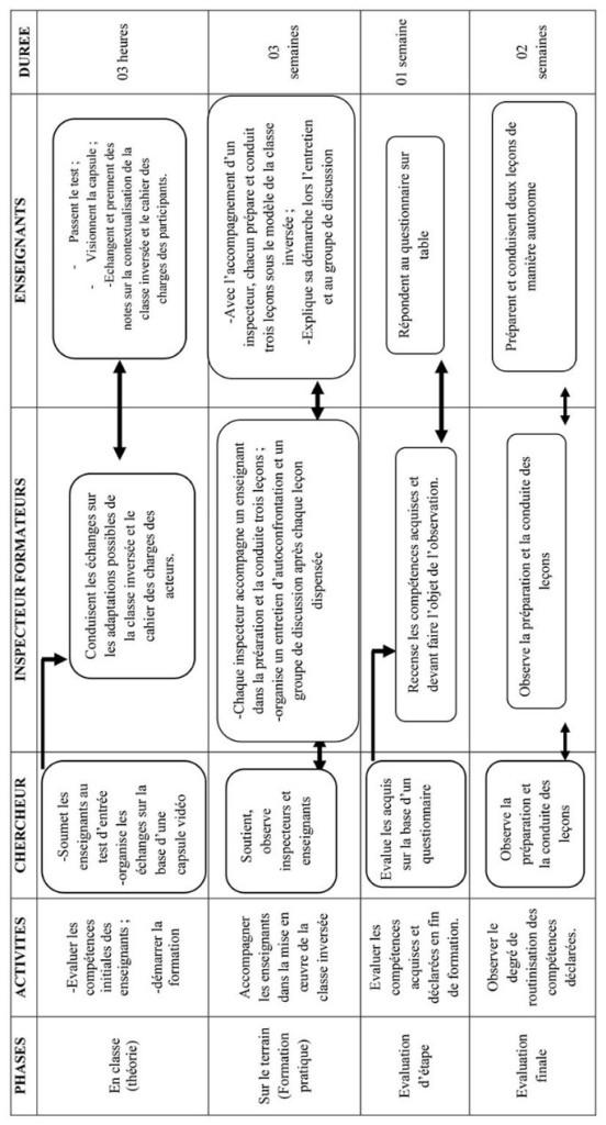 Tableau 4 : Scénario pour la formation des enseignants