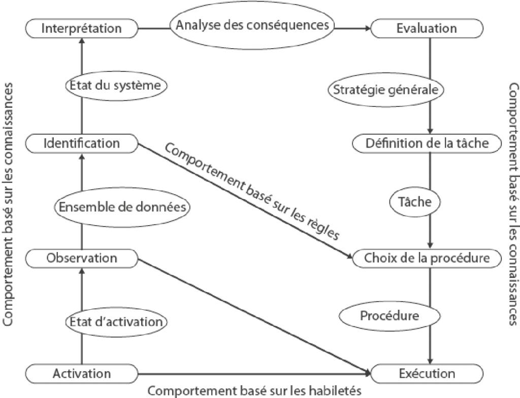 Figure 3  Modèle SRK de contrôle cognitif